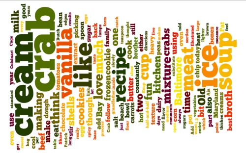 Wordle.net word cloud for My Morning Chocolate